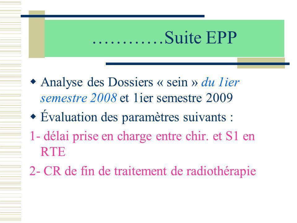 …………Suite EPP Analyse des Dossiers « sein » du 1ier semestre 2008 et 1ier semestre 2009 Évaluation des paramètres suivants : 1- délai prise en charge
