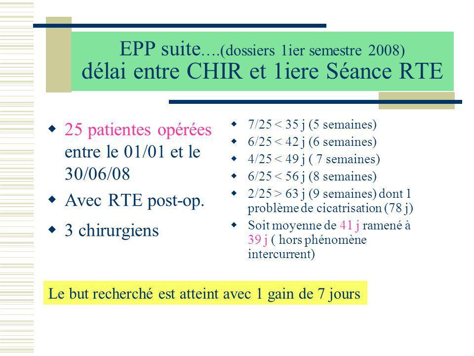 EPP suite ….(dossiers 1ier semestre 2008) délai entre CHIR et 1iere Séance RTE 25 patientes opérées entre le 01/01 et le 30/06/08 Avec RTE post-op. 3