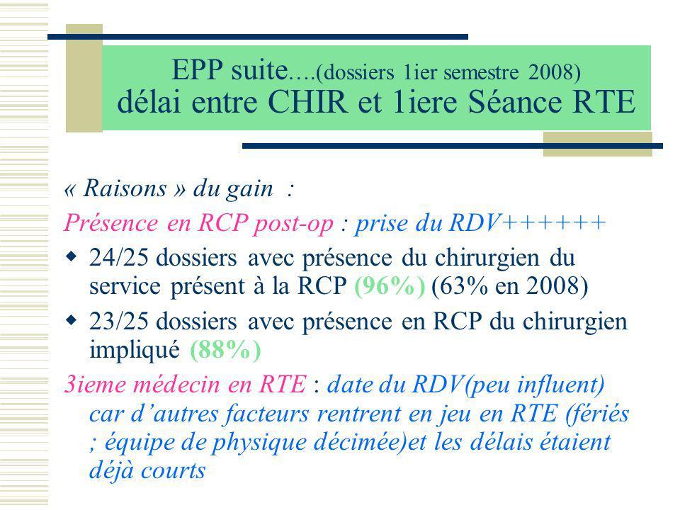 EPP suite ….(dossiers 1ier semestre 2008) délai entre CHIR et 1iere Séance RTE « Raisons » du gain : Présence en RCP post-op : prise du RDV++++++ 24/2