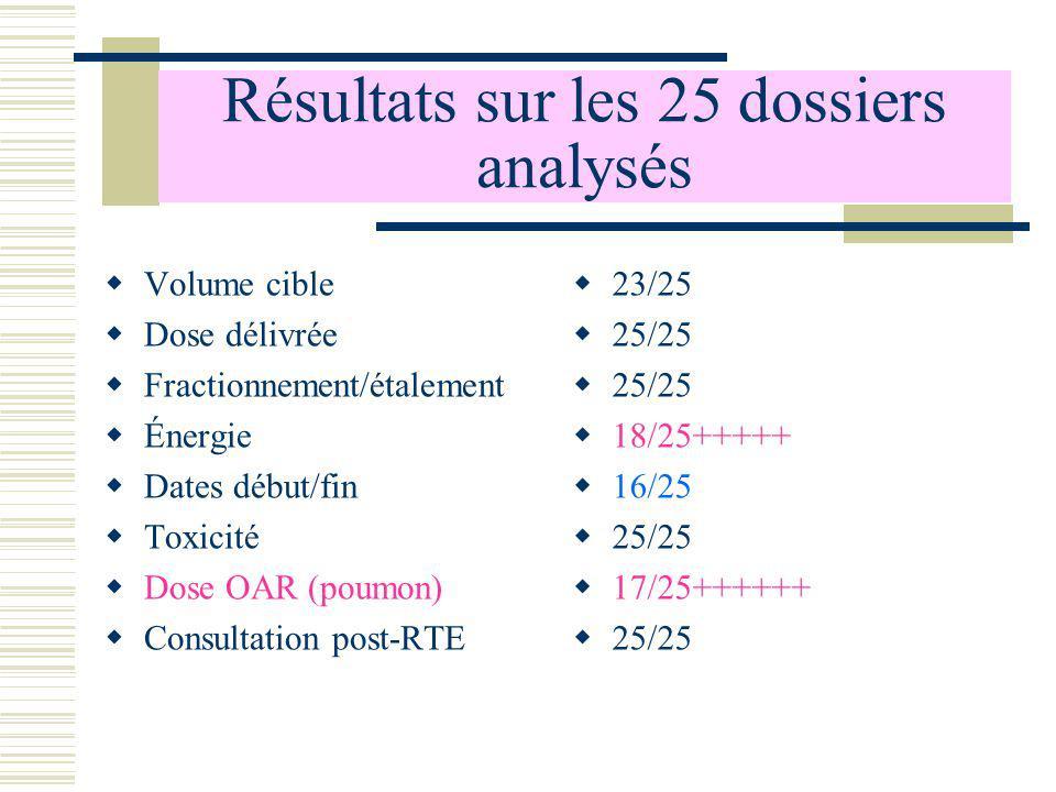 Résultats sur les 25 dossiers analysés Volume cible Dose délivrée Fractionnement/étalement Énergie Dates début/fin Toxicité Dose OAR (poumon) Consulta
