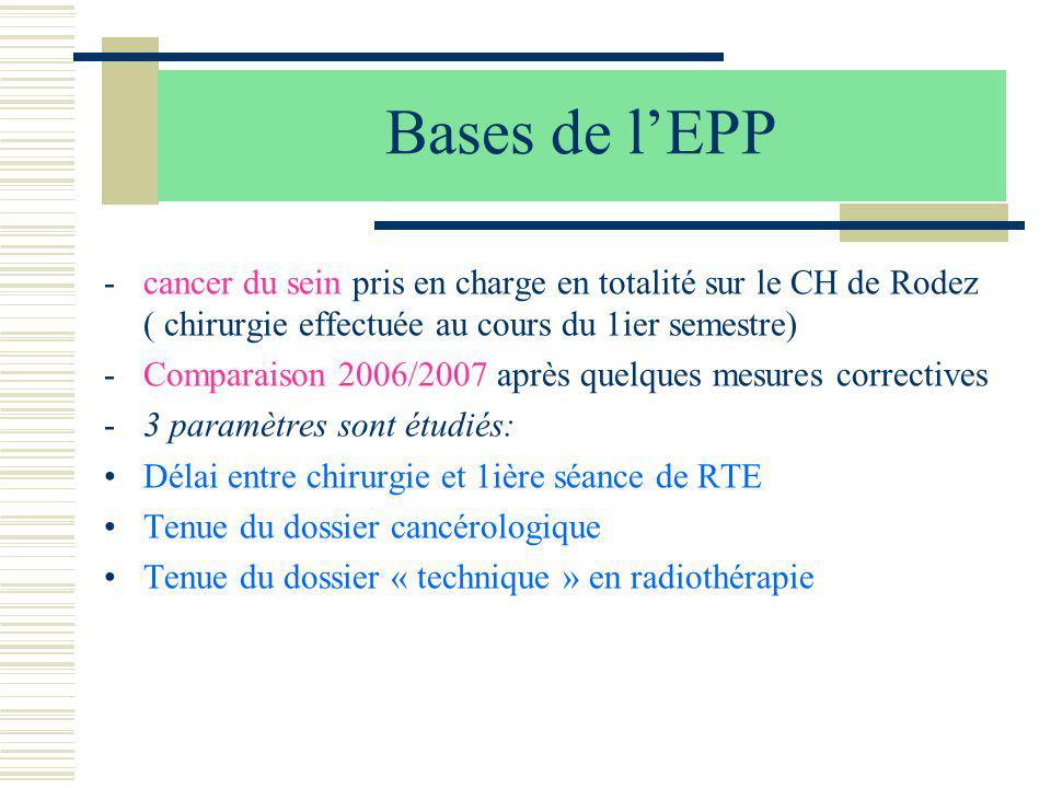 Bases de lEPP -cancer du sein pris en charge en totalité sur le CH de Rodez ( chirurgie effectuée au cours du 1ier semestre) -Comparaison 2006/2007 ap