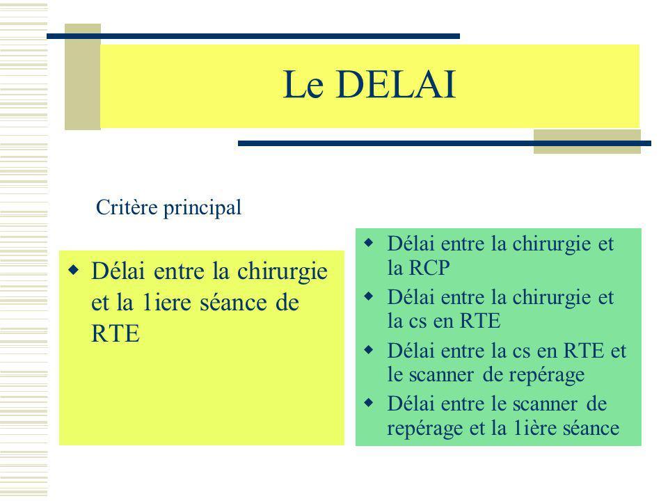 Le DELAI Délai entre la chirurgie et la 1iere séance de RTE Délai entre la chirurgie et la RCP Délai entre la chirurgie et la cs en RTE Délai entre la
