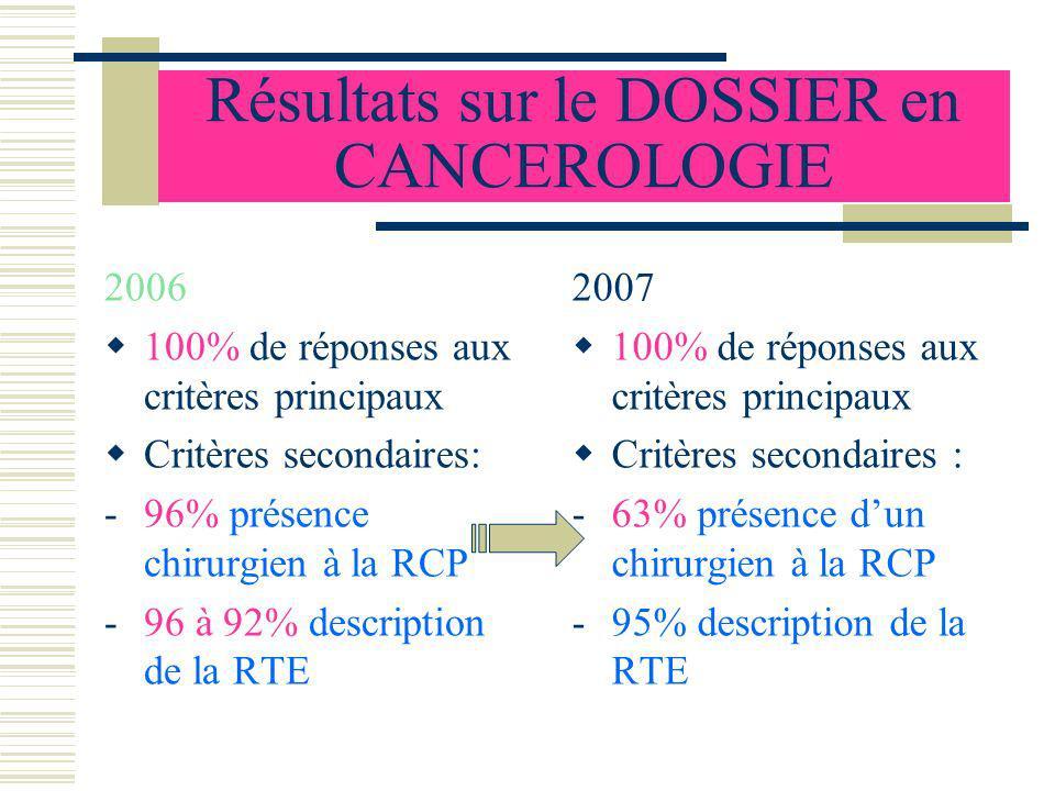 Résultats sur le DOSSIER en CANCEROLOGIE 2006 100% de réponses aux critères principaux Critères secondaires: -96% présence chirurgien à la RCP -96 à 9