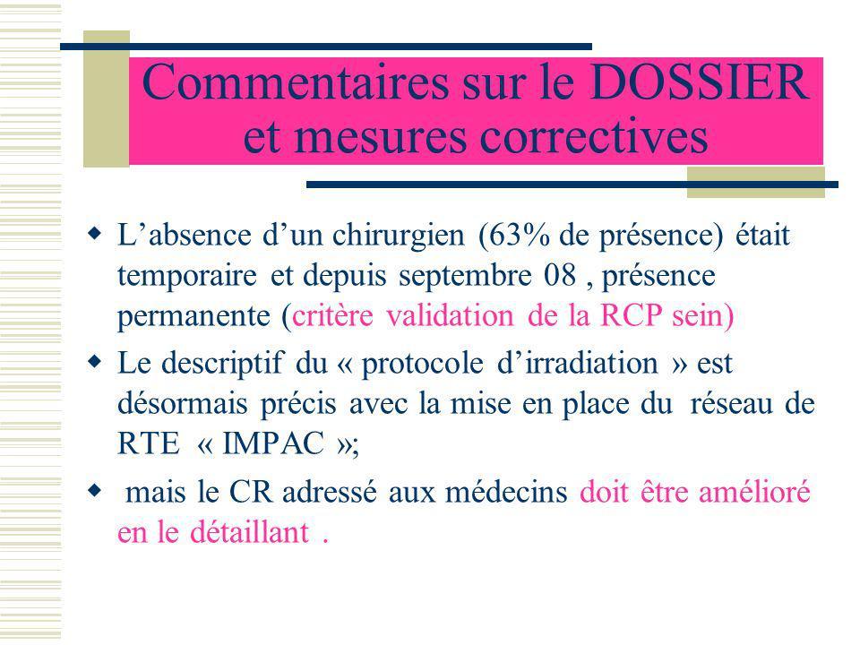 Commentaires sur le DOSSIER et mesures correctives Labsence dun chirurgien (63% de présence) était temporaire et depuis septembre 08, présence permane