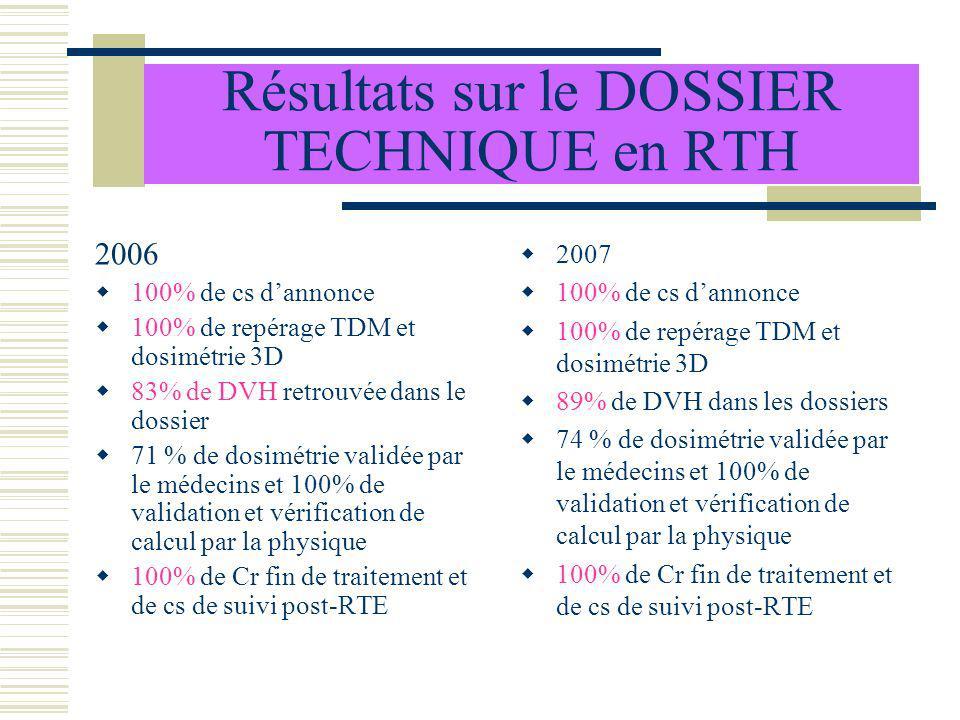 Résultats sur le DOSSIER TECHNIQUE en RTH 2006 100% de cs dannonce 100% de repérage TDM et dosimétrie 3D 83% de DVH retrouvée dans le dossier 71 % de