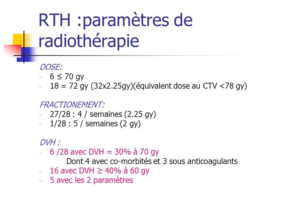RTH :paramètres de radiothérapie DOSE: - 6 70 gy - 18 = 72 gy (32x2.25gy)(équivalent dose au CTV <78 gy) FRACTIONEMENT: - 27/28 : 4 / semaines (2.25 g