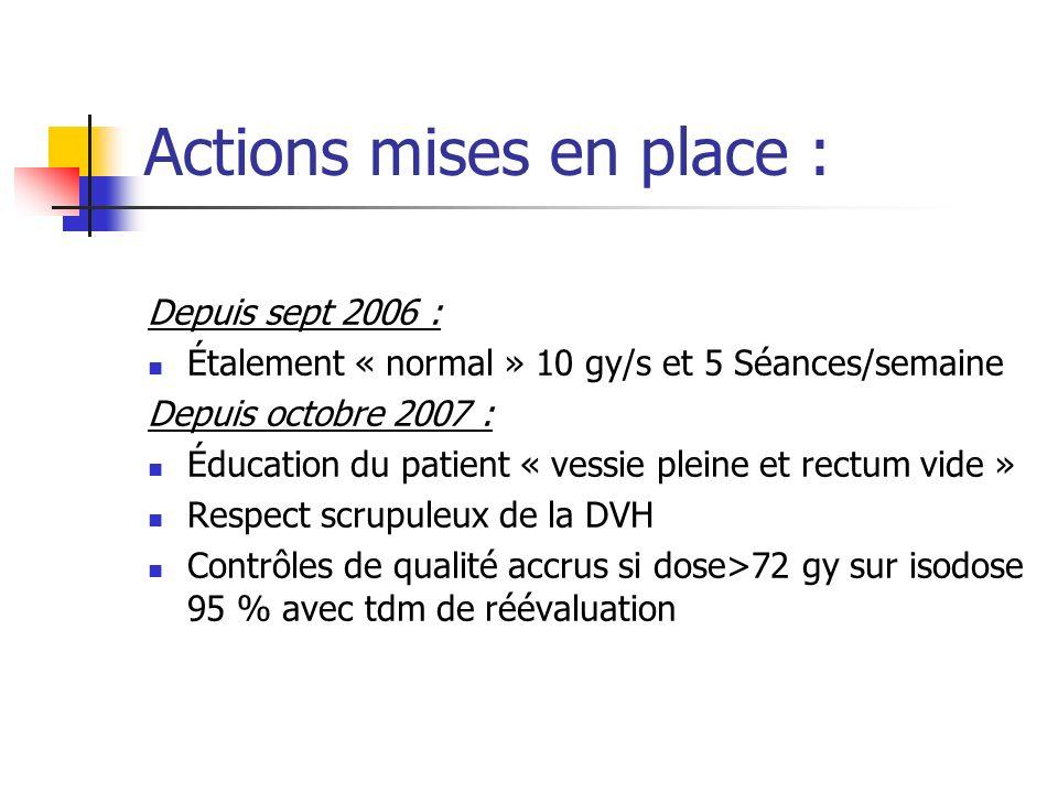 Actions mises en place : Depuis sept 2006 : Étalement « normal » 10 gy/s et 5 Séances/semaine Depuis octobre 2007 : Éducation du patient « vessie plei