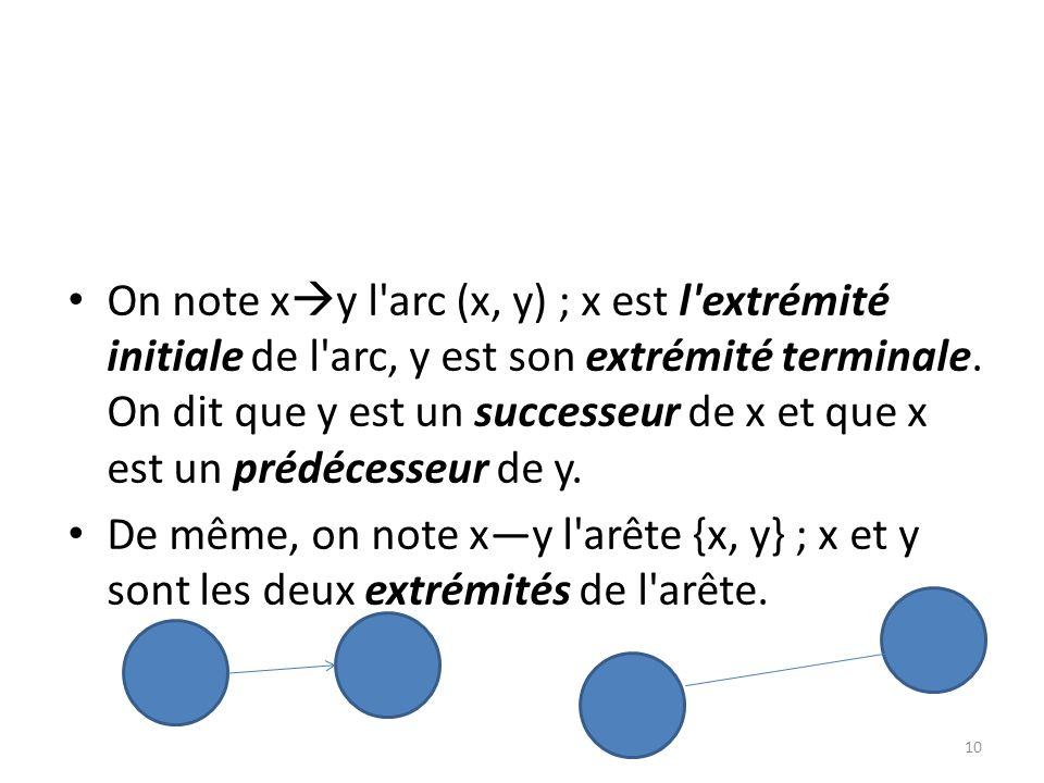 On note x y l'arc (x, y) ; x est l'extrémité initiale de l'arc, y est son extrémité terminale. On dit que y est un successeur de x et que x est un pré