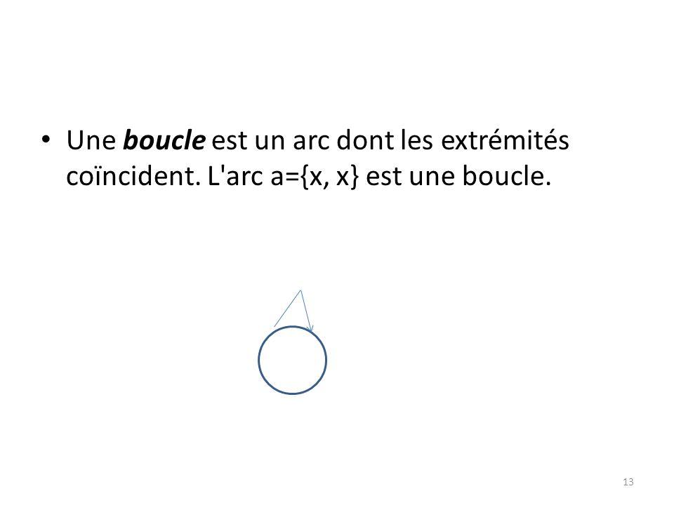 Une boucle est un arc dont les extrémités coïncident. L'arc a={x, x} est une boucle. 13