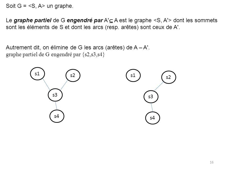 Soit G = un graphe. Le graphe partiel de G engendré par A' A est le graphe dont les sommets sont les éléments de S et dont les arcs (resp. arêtes) son