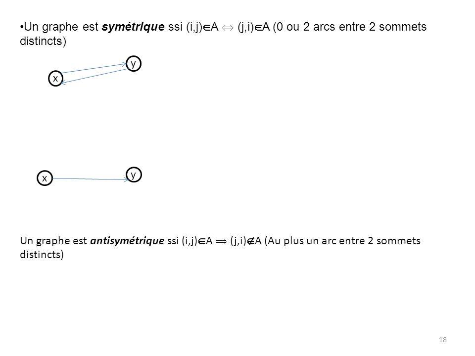 Un graphe est symétrique ssi (i,j) A (j,i) A (0 ou 2 arcs entre 2 sommets distincts) Un graphe est antisymétrique ssi (i,j) A (j,i) A (Au plus un arc