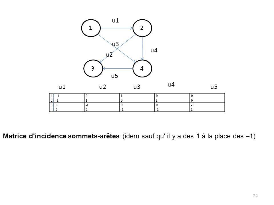 1 4 2 3 u1 u4 u5 u3 u2 1 0100 2 -11010 3 000 4 00 1 Matrice d'incidence sommets-arêtes (idem sauf qu' il y a des 1 à la place des –1) u1u2u3 u4 u5 24