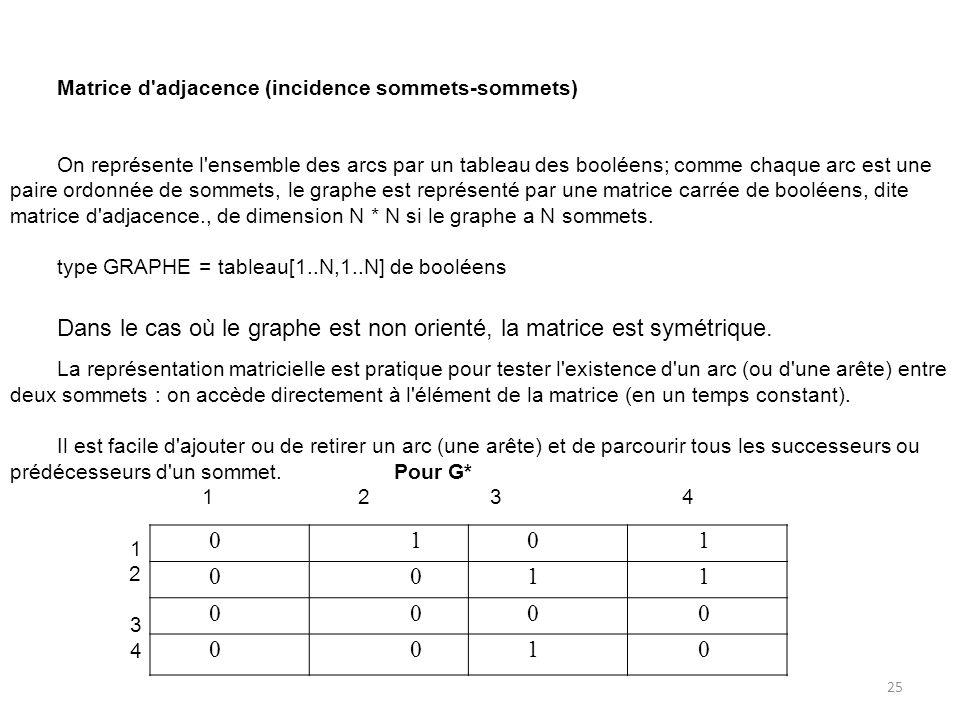 0 1 0 1 0 0 1 1 0 0 0 0 0 0 1 0 Matrice d'adjacence (incidence sommets-sommets) On représente l'ensemble des arcs par un tableau des booléens; comme c