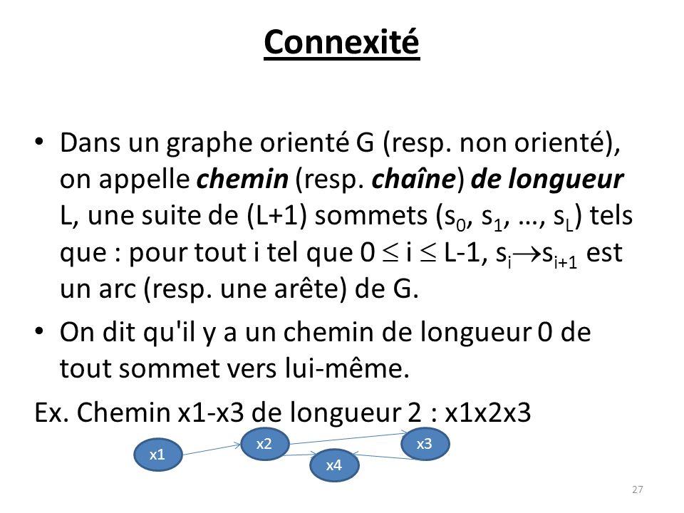 Connexité Dans un graphe orienté G (resp. non orienté), on appelle chemin (resp. chaîne) de longueur L, une suite de (L+1) sommets (s 0, s 1, …, s L )