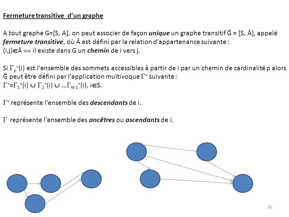 Fermeture transitive d'un graphe A tout graphe G=[S, A], on peut associer de façon unique un graphe transitif Ĝ = [S, Â], appelé fermeture transitive,