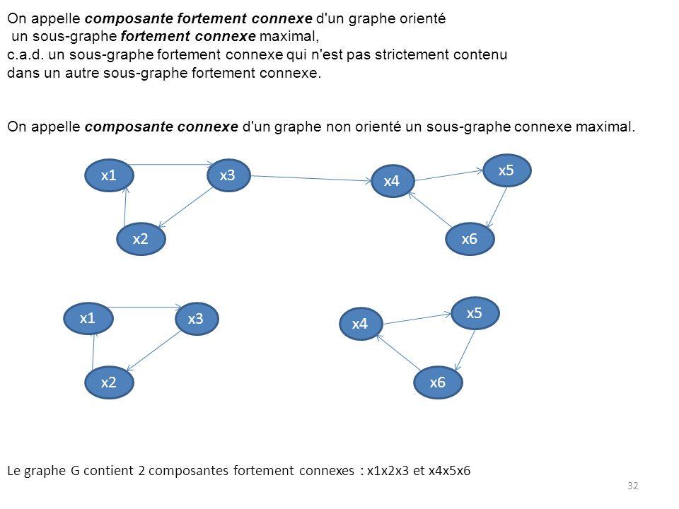 On appelle composante fortement connexe d'un graphe orienté un sous-graphe fortement connexe maximal, c.a.d. un sous-graphe fortement connexe qui n'es
