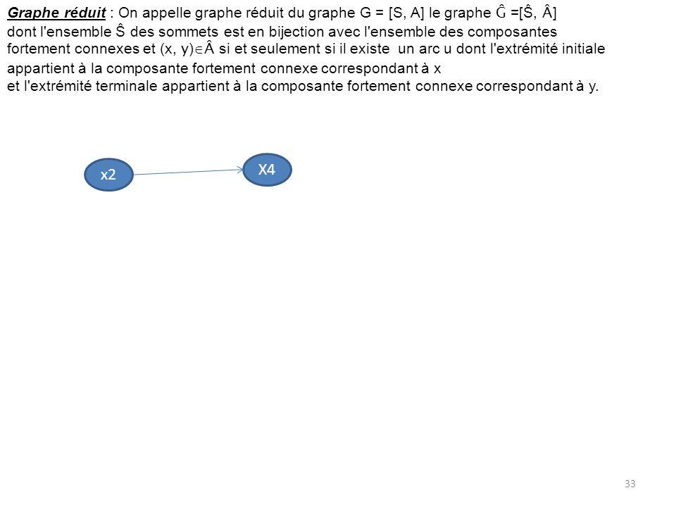 Graphe réduit : On appelle graphe réduit du graphe G = [S, A] le graphe Ĝ =[Ŝ, Â ] dont l'ensemble Ŝ des sommets est en bijection avec l'ensemble des