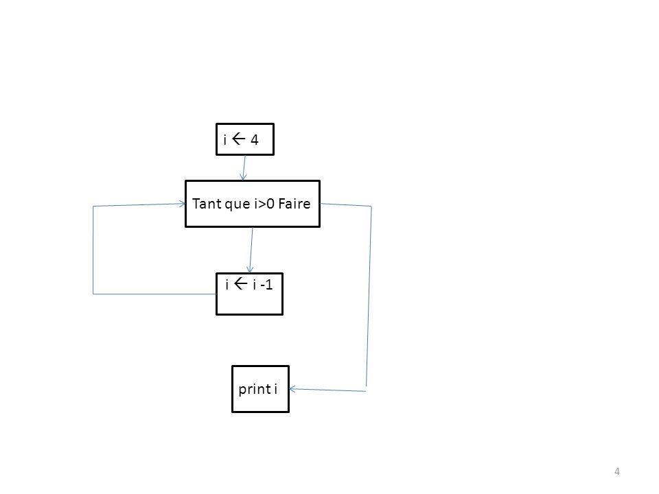 Dans cet exemple, la relation n est pas symétrique Dans ce cas, on dit qu on a un graphe orienté.