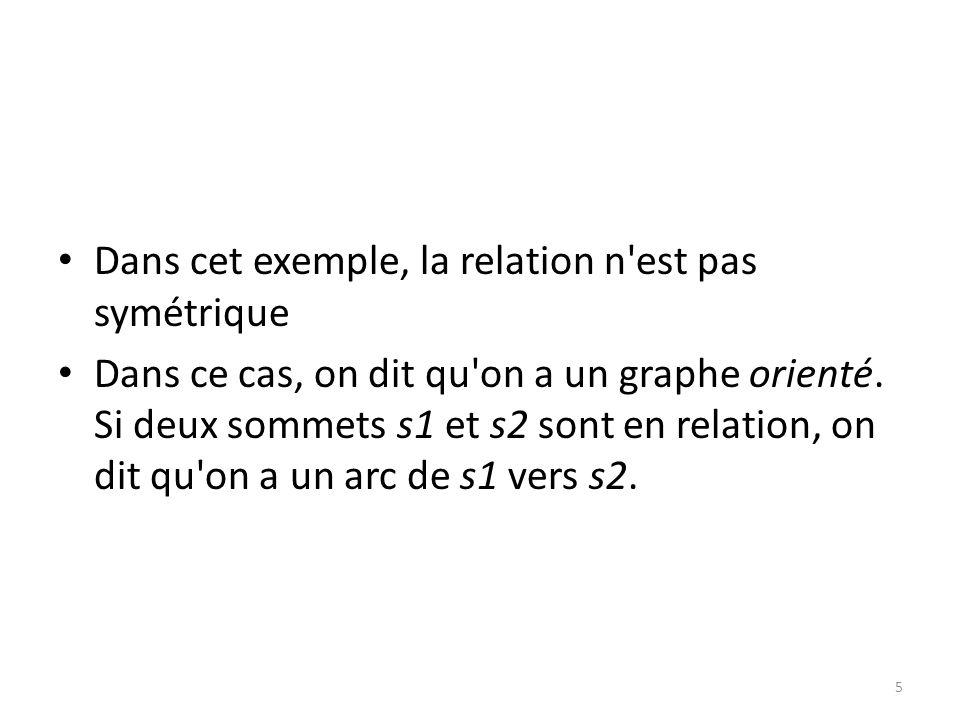 Dans cet exemple, la relation n'est pas symétrique Dans ce cas, on dit qu'on a un graphe orienté. Si deux sommets s1 et s2 sont en relation, on dit qu