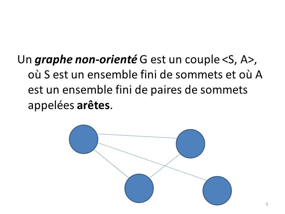 Un graphe non-orienté G est un couple, où S est un ensemble fini de sommets et où A est un ensemble fini de paires de sommets appelées arêtes. 9