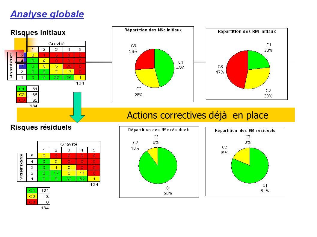 Analyse globale Risques initiaux Risques résiduels Actions correctives déjà en place