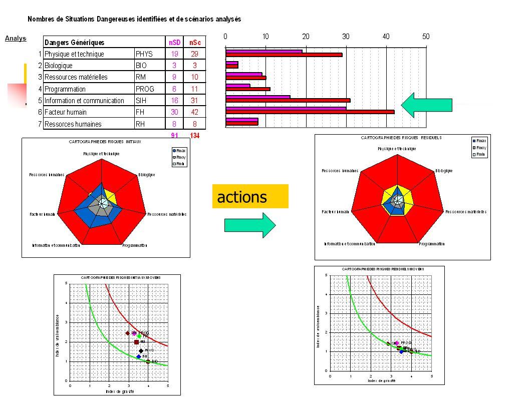 Analyse et évaluation par Danger actions