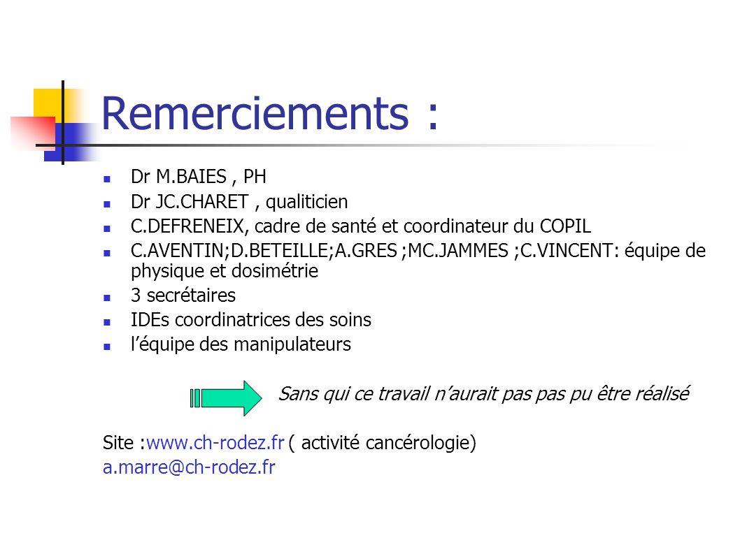 Remerciements : Dr M.BAIES, PH Dr JC.CHARET, qualiticien C.DEFRENEIX, cadre de santé et coordinateur du COPIL C.AVENTIN;D.BETEILLE;A.GRES ;MC.JAMMES ;