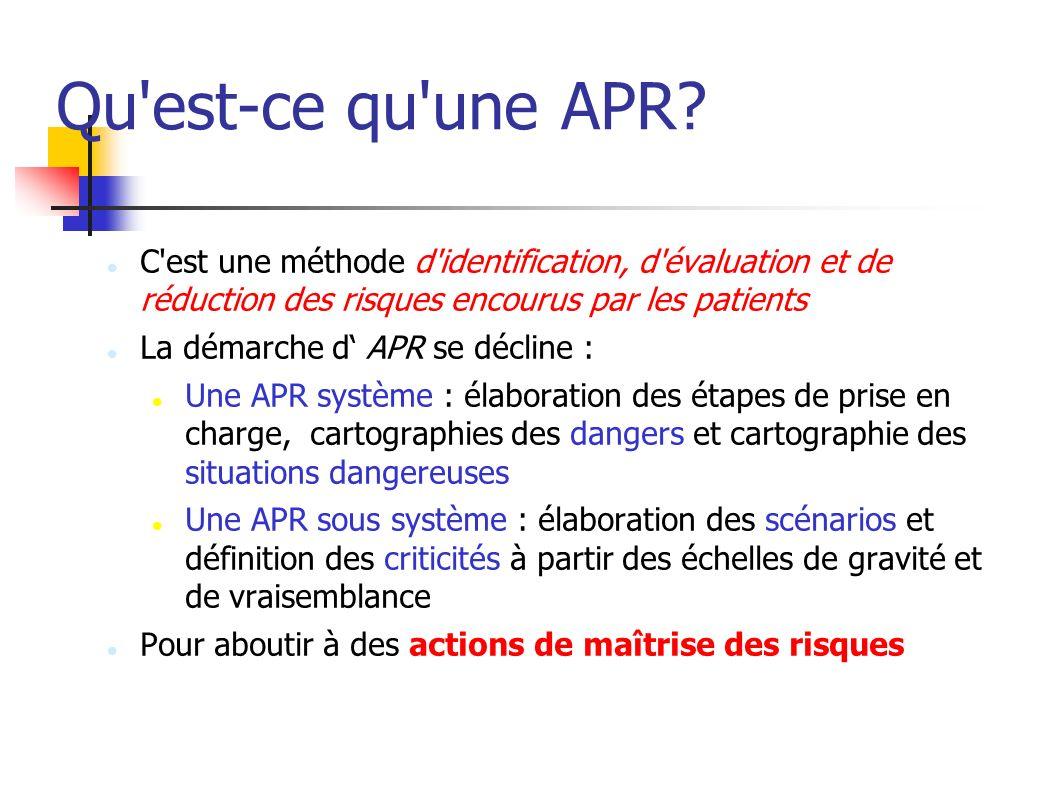 Qu'est-ce qu'une APR? C'est une méthode d'identification, d'évaluation et de réduction des risques encourus par les patients La démarche d APR se décl