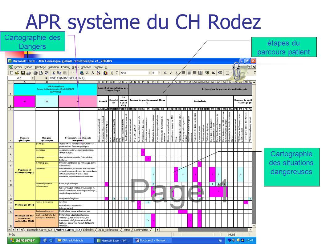 APR sous système : Scénarios Risques et Situations dangereuses Criticités Actions damélioration Gestion du risque résiduel