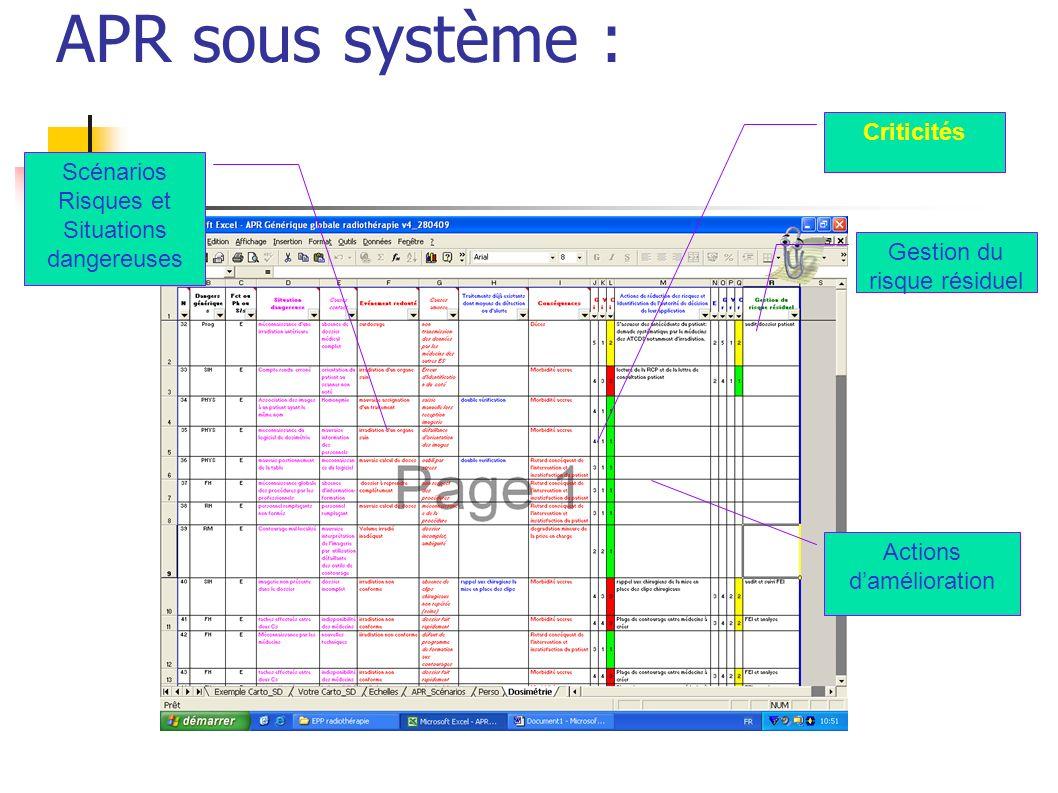PROGRAMME Radiothérapie DATE : 30/04/2009 FICHE N°3 REF ETUDE : APR radiothérapie C, D, E RESPONSABLE : Comité de pilotage 1.