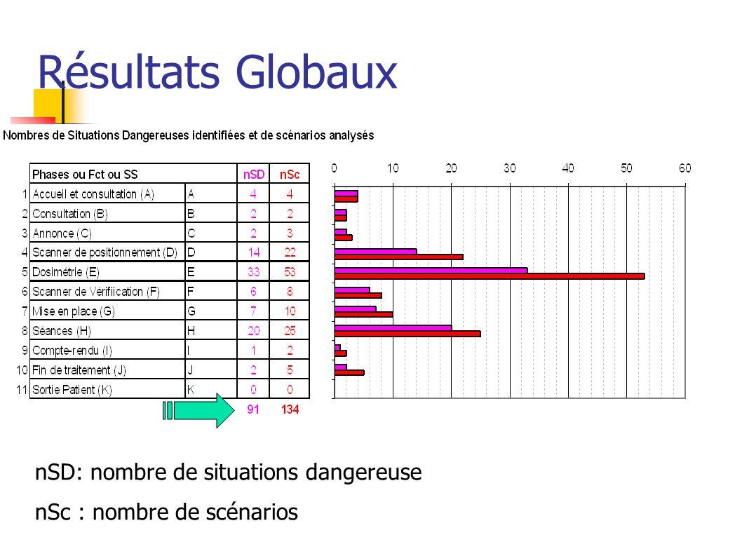 Résultats Globaux nSD: nombre de situations dangereuse nSc : nombre de scénarios
