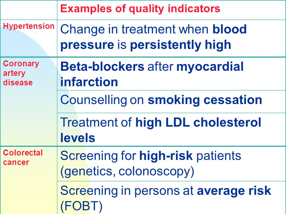 Examples of quality indicators Hypertension Change in treatment when blood pressure is persistently high Coronary artery disease Beta-blockers after myocardial infarction Counselling on smoking cessation Treatment of high LDL cholesterol levels Colorectal cancer Screening for high-risk patients (genetics, colonoscopy) Screening in persons at average risk (FOBT)