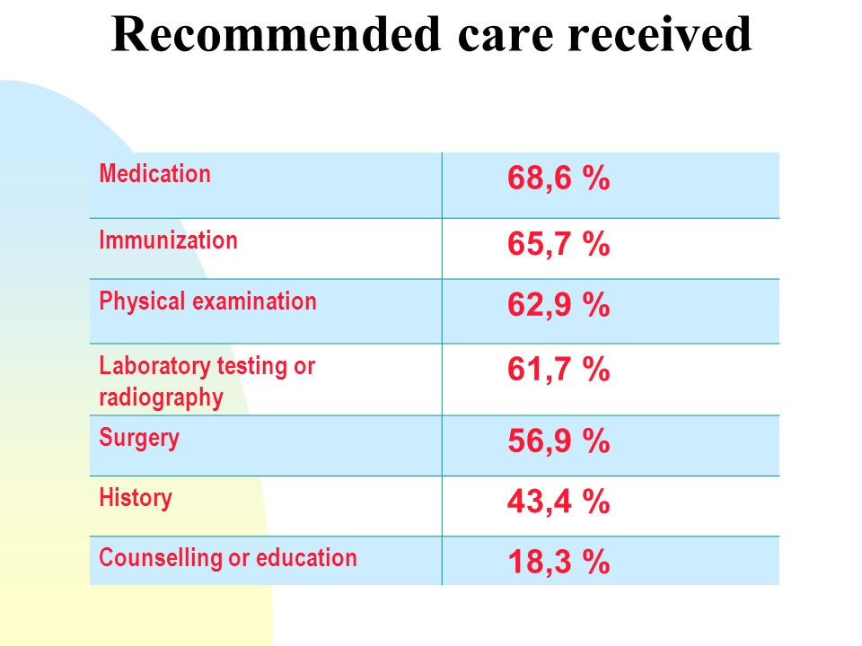 Medication 68,6 % Immunization 65,7 % Physical examination 62,9 % Laboratory testing or radiography 61,7 % Surgery 56,9 % History 43,4 % Counselling or education 18,3 % Recommended care received