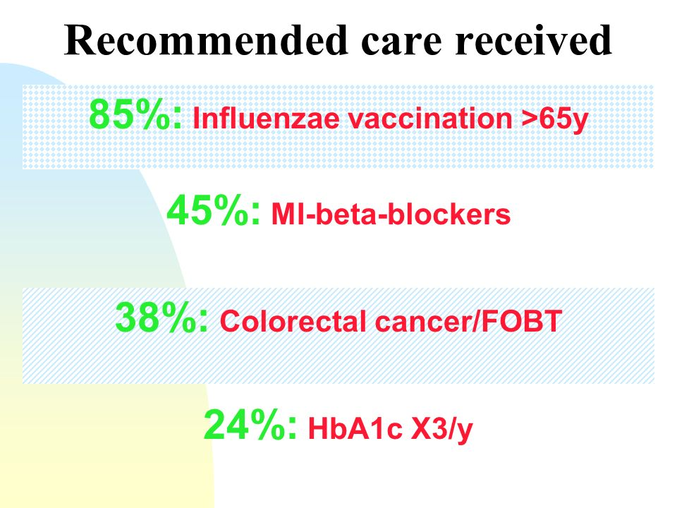 85%: Influenzae vaccination >65y 45%: MI-beta-blockers 38%: Colorectal cancer/FOBT 24%: HbA1c X3/y