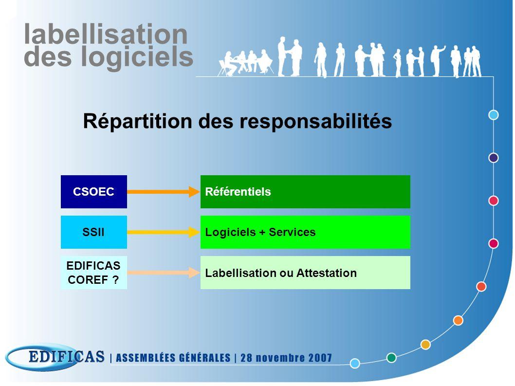 labellisation des logiciels Répartition des responsabilités CSOECRéférentiels SSIILogiciels + Services EDIFICAS COREF ? Labellisation ou Attestation