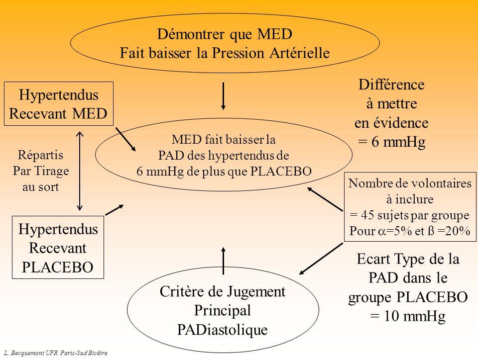 L. Becquemont UFR Paris-Sud Bicêtre MED fait baisser la PAD des hypertendus de 6 mmHg de plus que PLACEBO Hypertendus Recevant MED Hypertendus Recevan