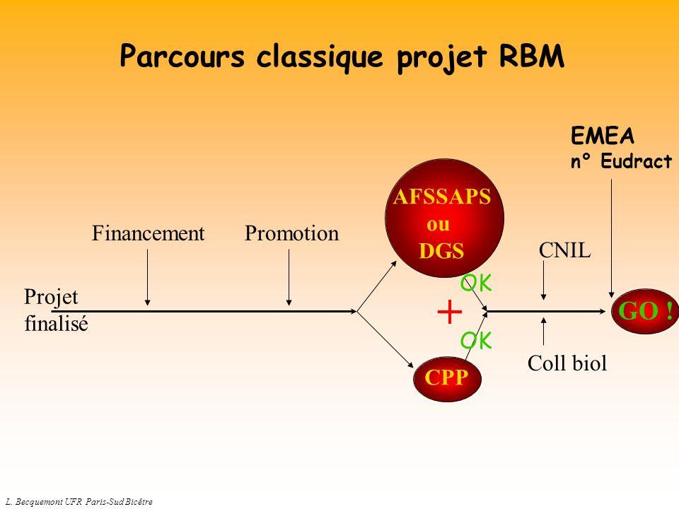 L. Becquemont UFR Paris-Sud Bicêtre AFSSAPS ou DGS CPP Coll biol Projet finalisé FinancementPromotion + CNIL OK GO ! Parcours classique projet RBM EME
