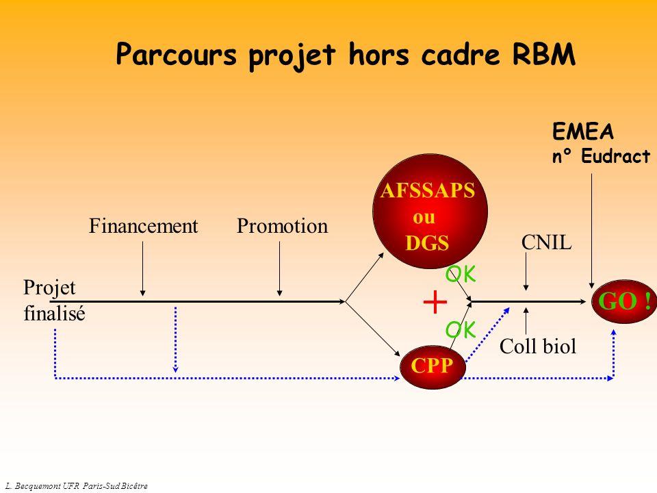 L. Becquemont UFR Paris-Sud Bicêtre AFSSAPS ou DGS CPP Coll biol Projet finalisé FinancementPromotion + CNIL OK GO ! Parcours projet hors cadre RBM EM
