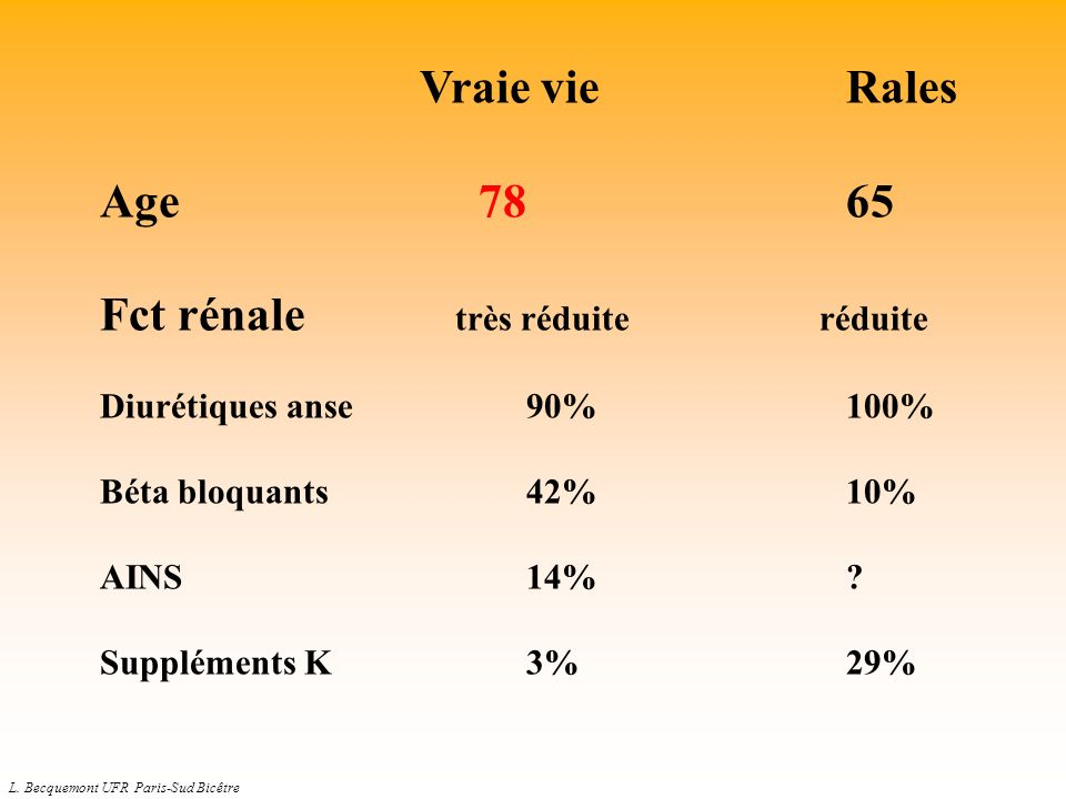 L. Becquemont UFR Paris-Sud Bicêtre Vraie vie Rales Age 7865 Fct rénale très réduite réduite Diurétiques anse90%100% Béta bloquants42%10% AINS14%? Sup