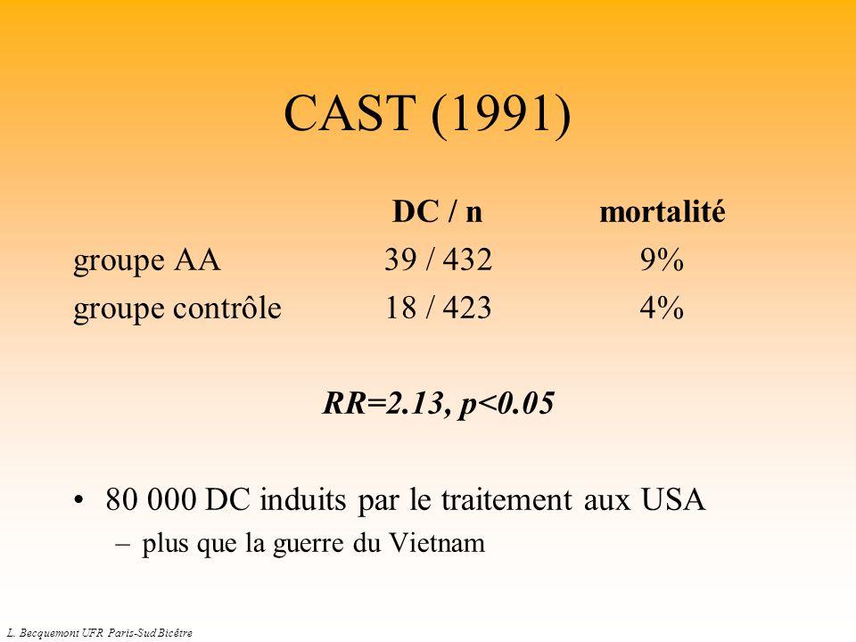 L. Becquemont UFR Paris-Sud Bicêtre CAST (1991) DC / nmortalité groupe AA39 / 4329% groupe contrôle18 / 4234% RR=2.13, p<0.05 80 000 DC induits par le
