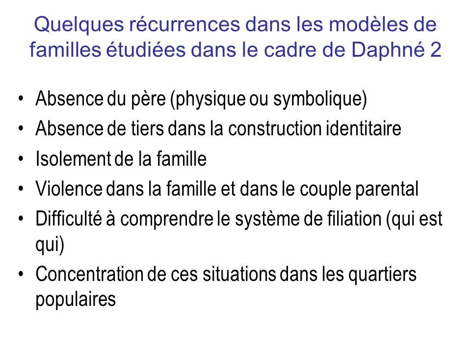 Quelques récurrences dans les modèles de familles étudiées dans le cadre de Daphné 2 Absence du père (physique ou symbolique) Absence de tiers dans la