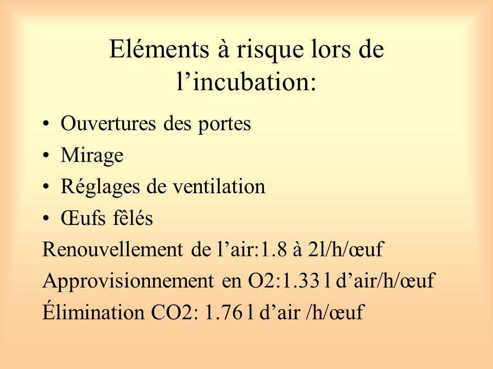 Eléments à risque lors de lincubation: Ouvertures des portes Mirage Réglages de ventilation Œufs fêlés Renouvellement de lair:1.8 à 2l/h/œuf Approvisi