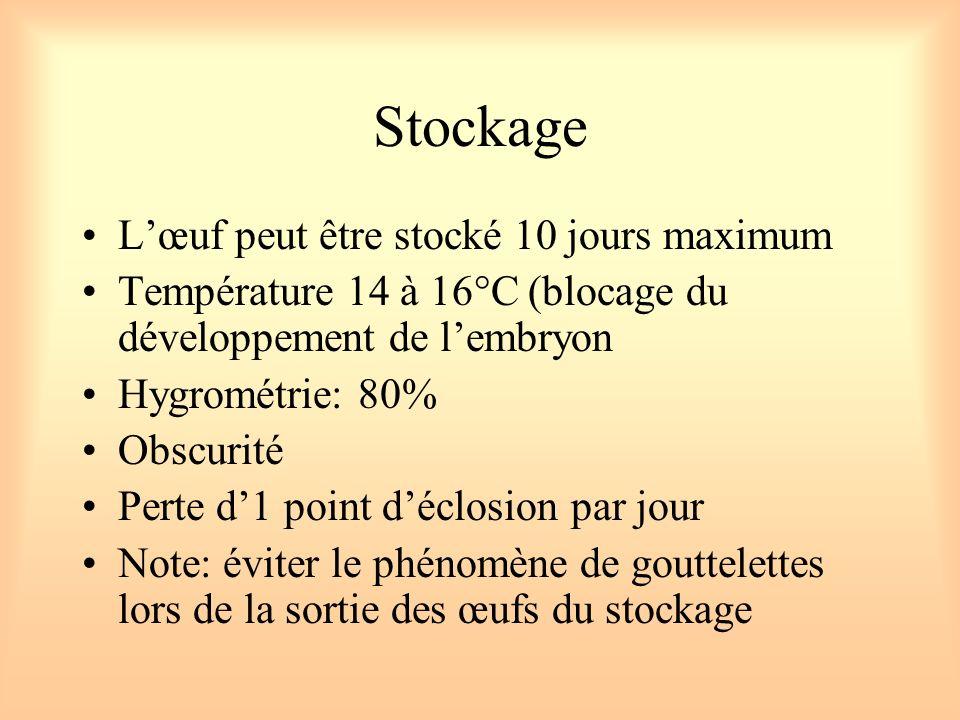 Stockage Lœuf peut être stocké 10 jours maximum Température 14 à 16°C (blocage du développement de lembryon Hygrométrie: 80% Obscurité Perte d1 point