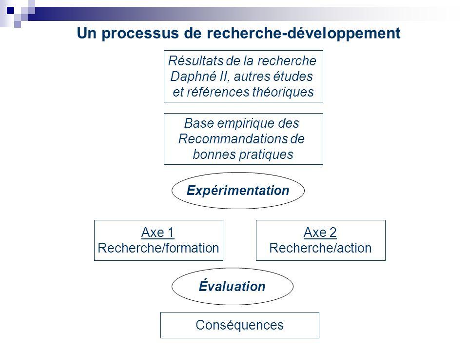Un processus de recherche-développement Résultats de la recherche Daphné II, autres études et références théoriques Base empirique des Recommandations de bonnes pratiques Axe 1 Recherche/formation Axe 2 Recherche/action Évaluation Expérimentation Conséquences