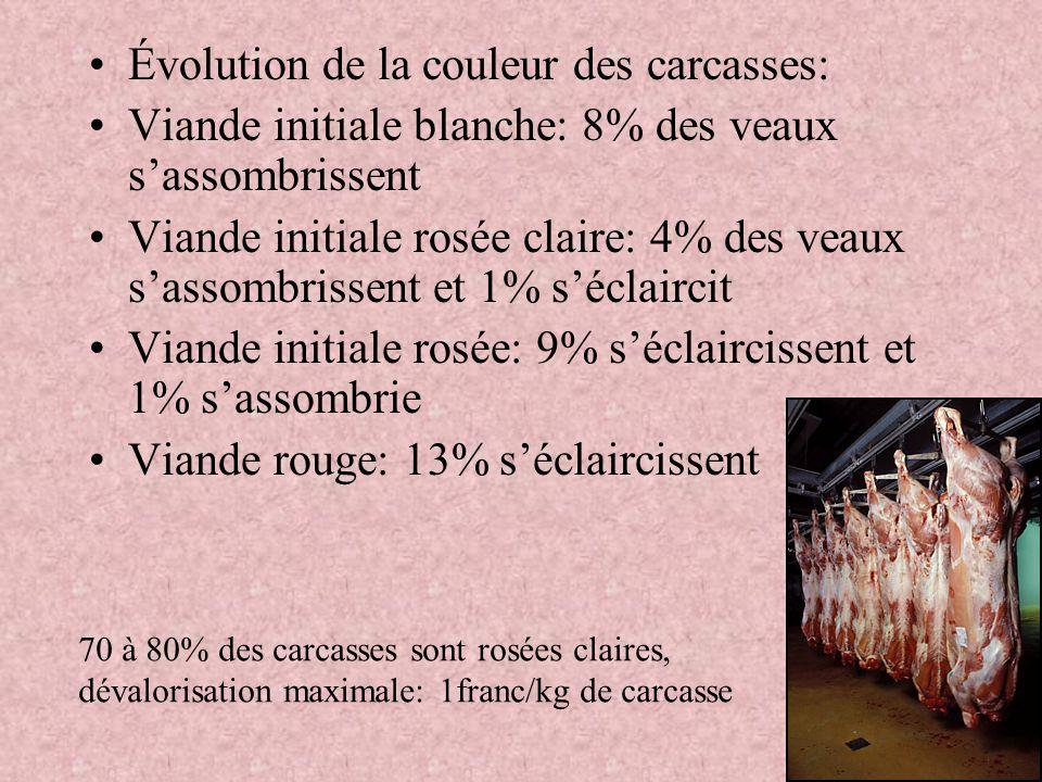 Évolution de la couleur des carcasses: Viande initiale blanche: 8% des veaux sassombrissent Viande initiale rosée claire: 4% des veaux sassombrissent