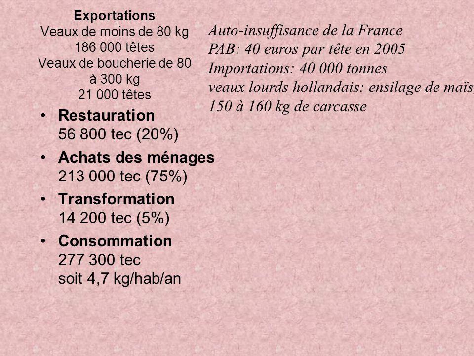 Exportations Veaux de moins de 80 kg 186 000 têtes Veaux de boucherie de 80 à 300 kg 21 000 têtes Restauration 56 800 tec (20%) Achats des ménages 213