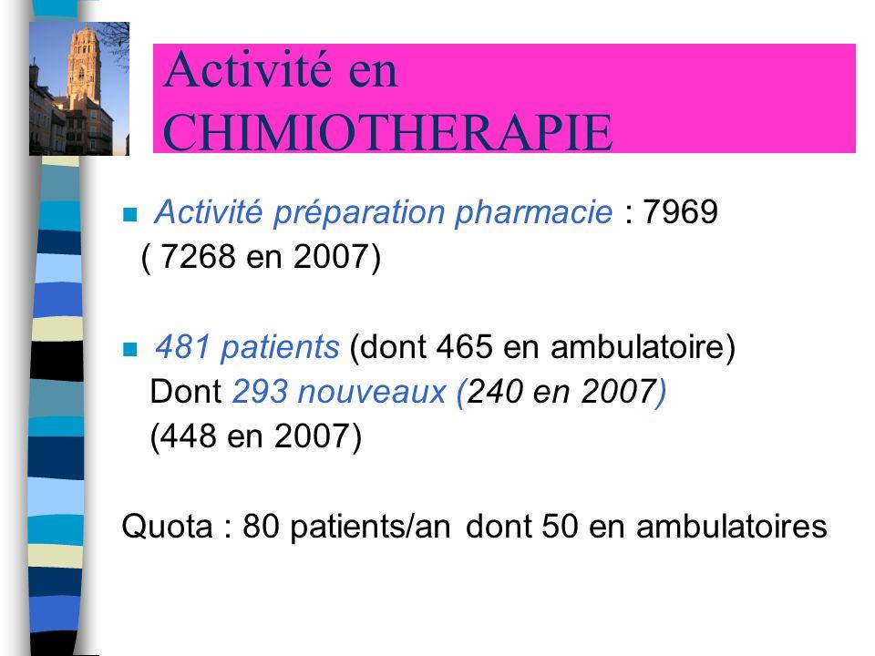 Activité en CHIMIOTHERAPIE n Activité préparation pharmacie : 7969 ( 7268 en 2007) n 481 patients (dont 465 en ambulatoire) Dont 293 nouveaux (240 en