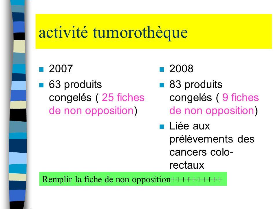 activité tumorothèque n 2007 n 63 produits congelés ( 25 fiches de non opposition) n 2008 n 83 produits congelés ( 9 fiches de non opposition) n Liée