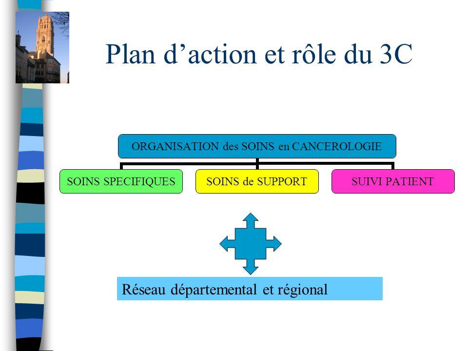 Plan daction et rôle du 3C ORGANISATION des SOINS en CANCEROLOGIE SOINS SPECIFIQUES SOINS de SUPPORT SUIVI PATIENT Réseau départemental et régional
