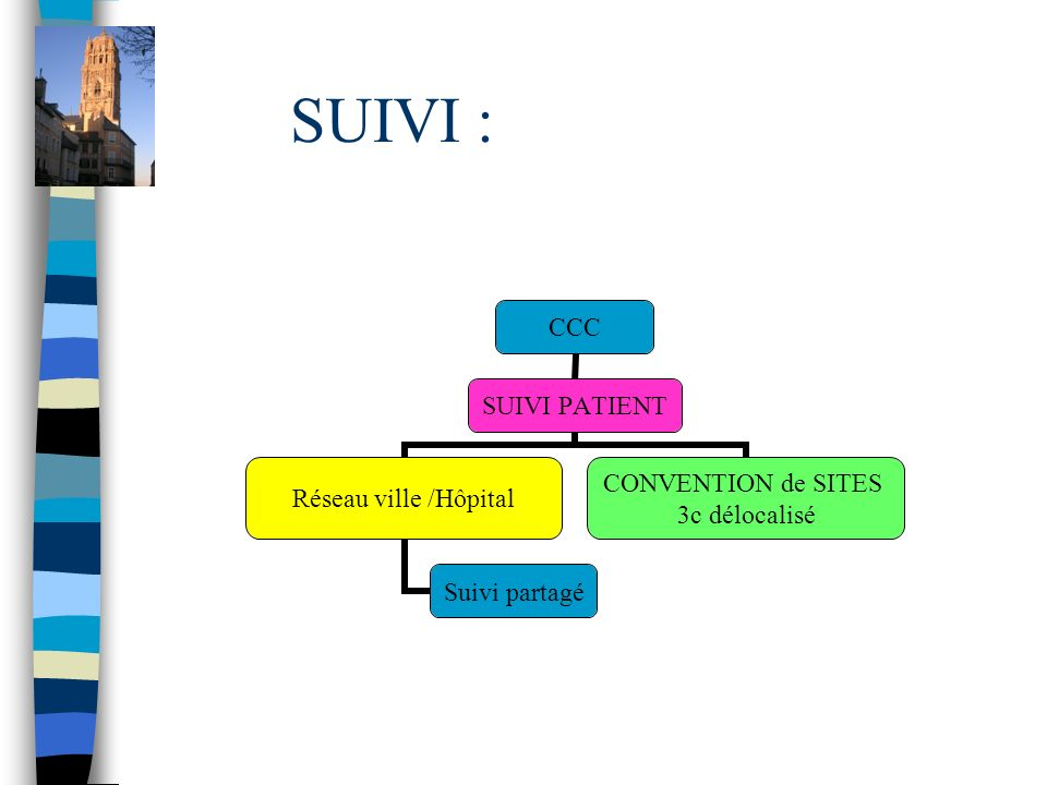 SUIVI : CCC SUIVI PATIENT Réseau ville /Hôpital Suivi partagé CONVENTION de SITES 3c délocalisé